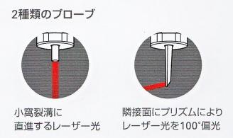 2種類のプローブ